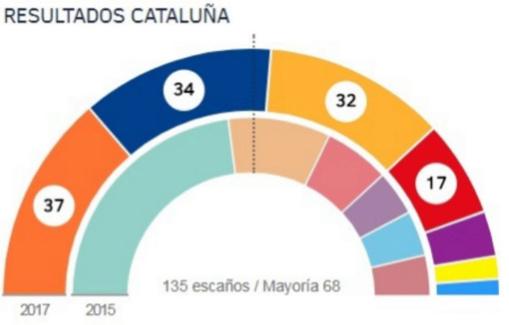 """El """"Desastre Mariano"""" en Cataluña, preludio de la ruina del PP en España"""