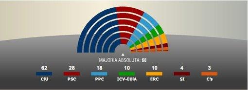 El Voto en Blanco habría obtenido al menos dos escaños en Cataluña