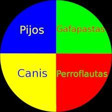 "España: ""Pijos"" contra ""canis"""