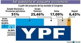 El expolio argentino de Repsol YPF debe tener una respuesta digna y solvente de España