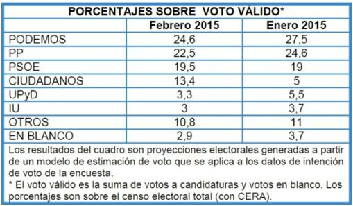 Los españoles quieren reconquistar el Centro