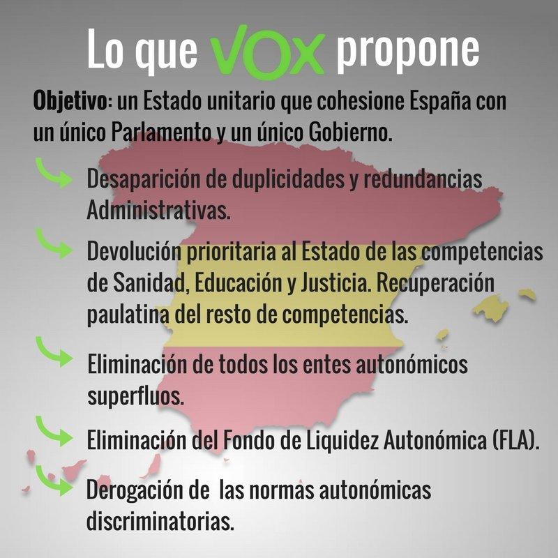 VOX, partido que propone la supresión de las autonomías, está creciendo y entrará en el Congreso