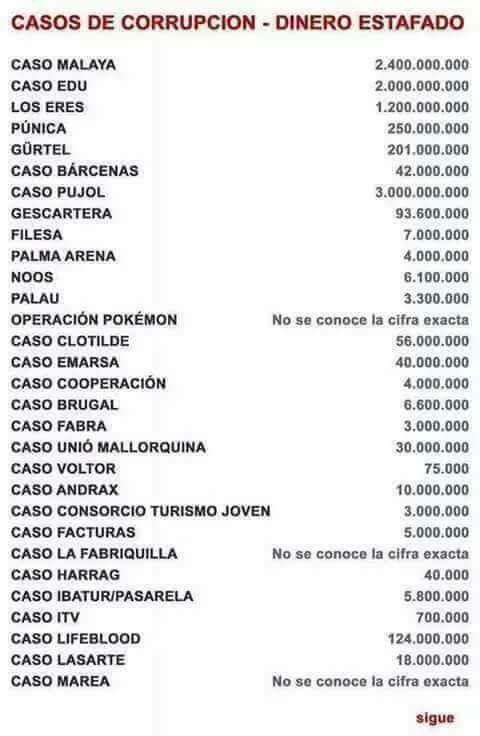 La lista no incluye el saqueo de las cajas de ahorros y estafas como las de Bankia, el Banco Popular y cientos de grandes robos no conocidos.