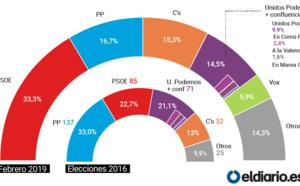 El cuestionado CIS de Tezanos es otro fruto del abuso de poder de Pedro Sánchez